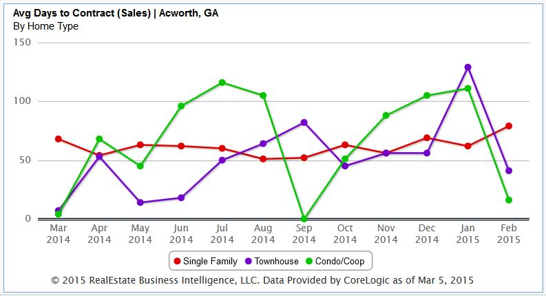 Acworth Average Days On Market To Contract